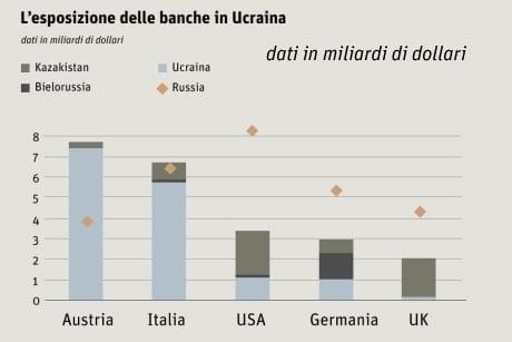 banche-ucraina900