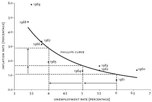 curva-philips6