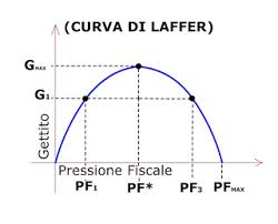 curva_laffer