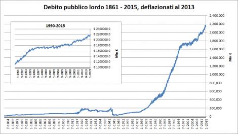 debito-pubblico2015