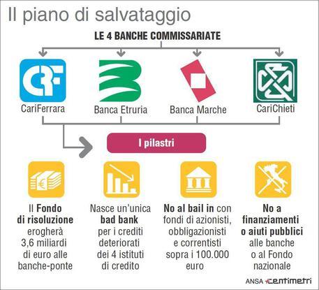 Banche: ok Cdm a decreto per salvataggi