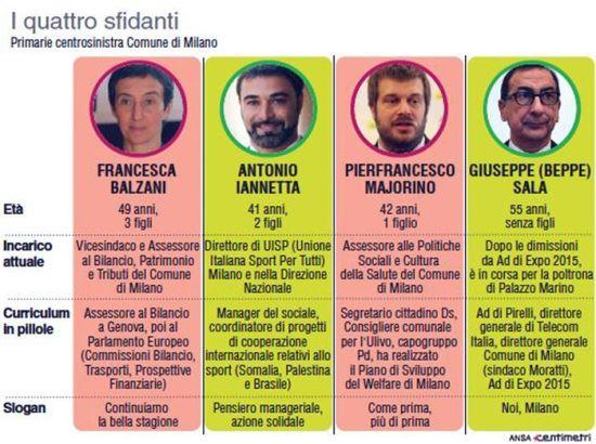 primarie Milano