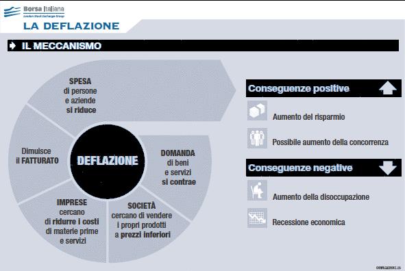 deflazione-scheda