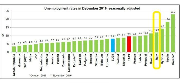 disoccupazione-eurozona