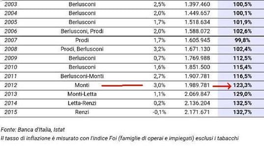 Bankitalia: nuovo record debito pubblico, più 20 miliardi in un mese