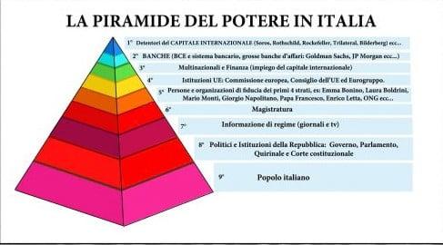 La piramide del potere in italia imola oggi for Composizione del parlamento italiano oggi