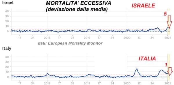 mortalità covid