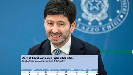 Dati sul Covid Speranza