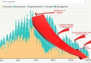 Col Green Pass crollano le vaccinazioni